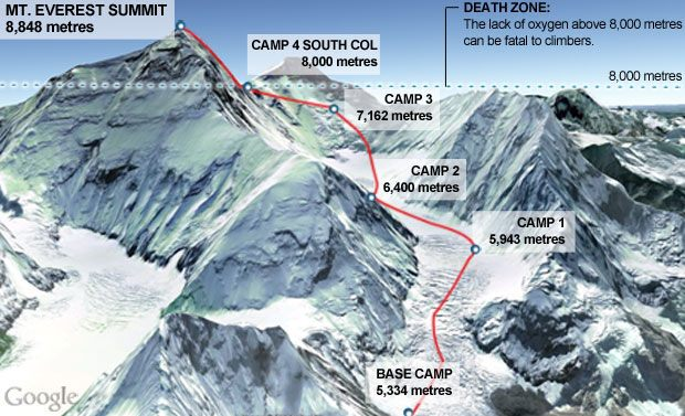 Everest Expedition Route