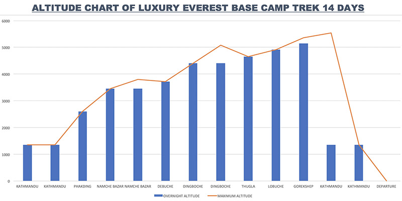 altitude chart of luxury ebc trek